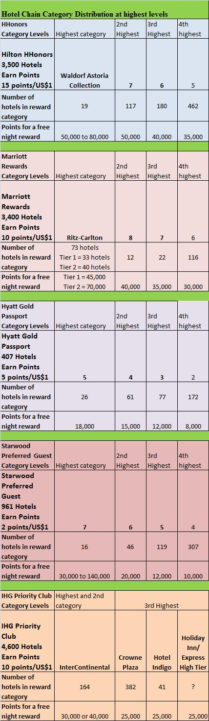 2-1-10-hotel-chain-category-distribution