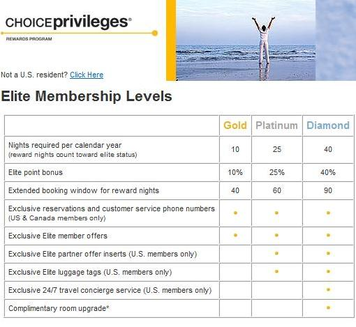 Choice Privileges Reward Nights Count for Elite Qualification