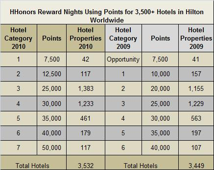 2010 HHonors hotel reward category placement compared to 2009