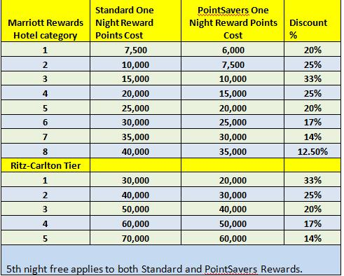 Marriott rewards pointsavers jan 2011 hotel list loyalty traveler