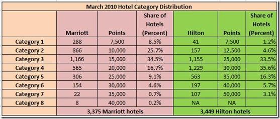 HHonors-Marriott hotel category distribution 2010