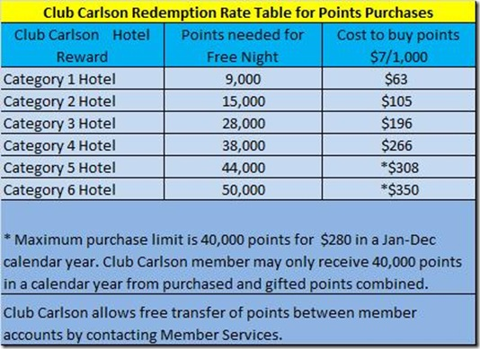 Club Carlson buy points