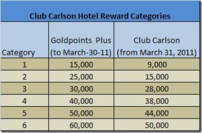 Club Carlson 3-31-11 category change