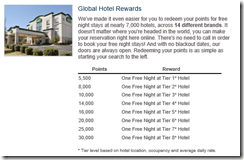 Wyndham Rewards hotel tiers