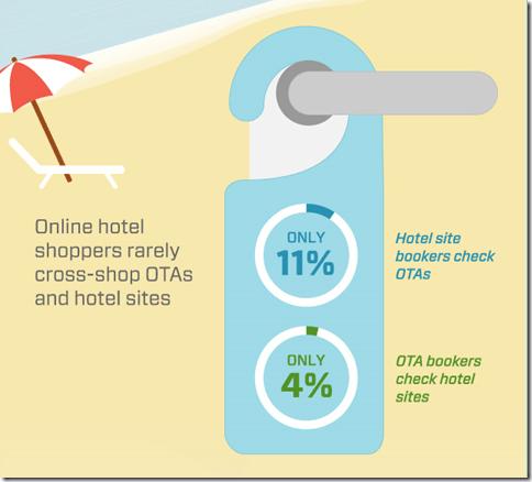 Adara OTA-Hotel site