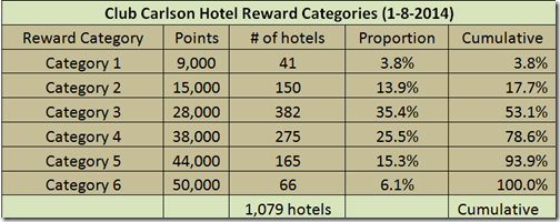Club Carlson hotel award distribution-1-8-14