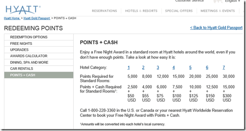 Hyatt Points-cash table