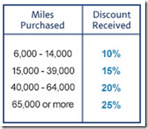 AA buy miles discount