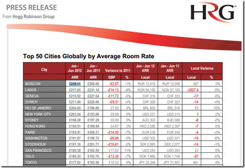 HRG hotel rates 2012