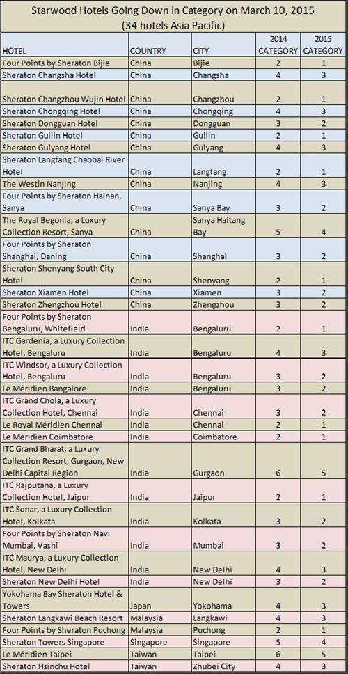 SPG 2015-3-10-cat1-down-AP-region.png