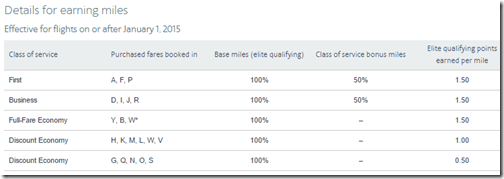 AAdvantage booking code earning 2015