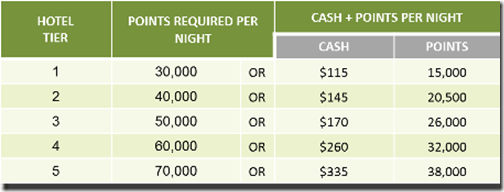Ritz-Carlton Rewards Cash Points table