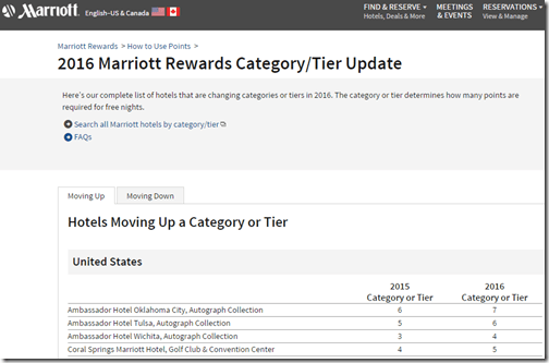 Marriott 2016 category changes