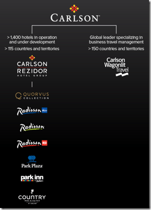 Carlson brands graphic