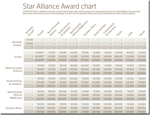 SAS Star Alliance Award Chart