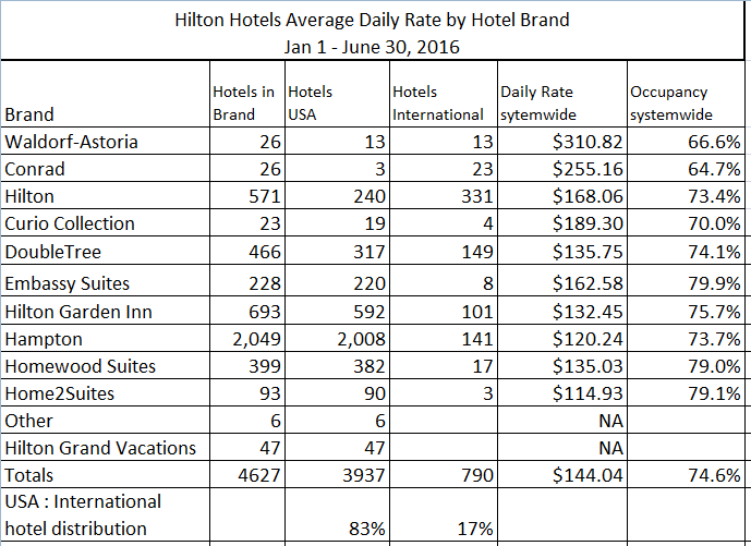 Hilton Worldwide Brand Size And Average Room Rates In 2016 Loyalty Traveler