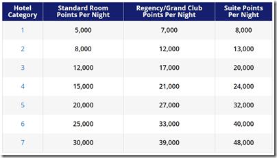 Hyatt standard award chart