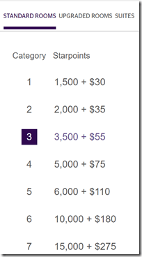 SPG Cash-Points chart