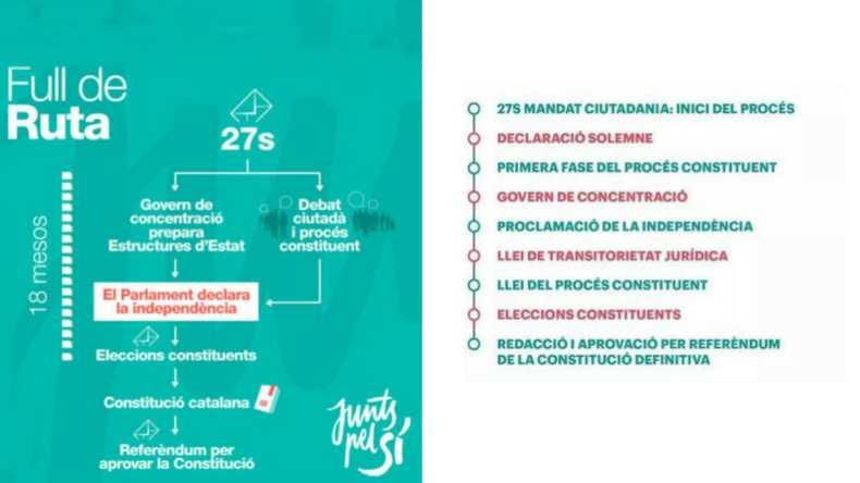 Tabella di marcia indipendentista per le elezioni del 2015