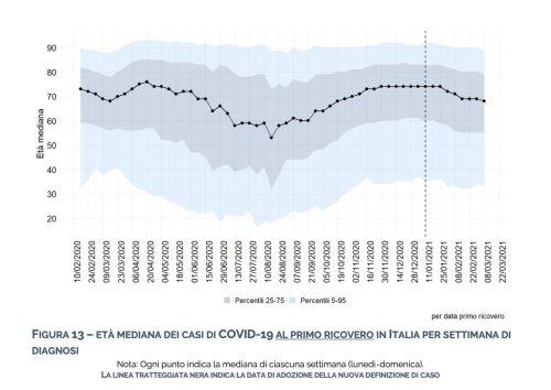 Età mediana dei casi di Covid-19 al primo ricovero in Italia per settimana di diagnosi (periodo 10/02/2021 - 22/03/2021)