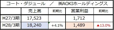 コート・ダジュール AOKI