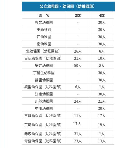平成31年度大垣市幼稚園受入人数公表