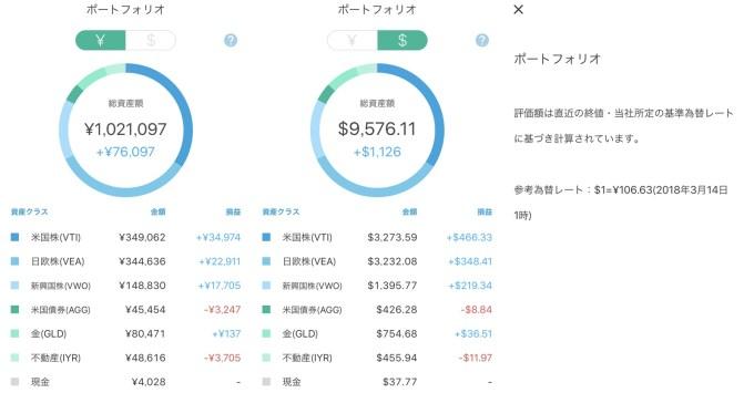 円高によりウェルスナビの評価額減少