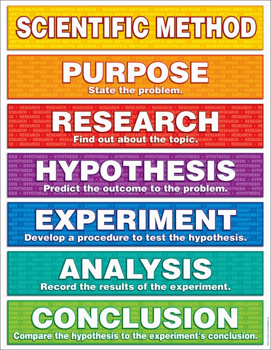 Using the Scientific Method: Process