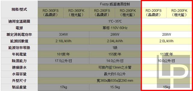 日立除濕機HITACHI RD-200FS動手玩:萬元內的高CP值好選擇 – LPComment 科技生活雜談