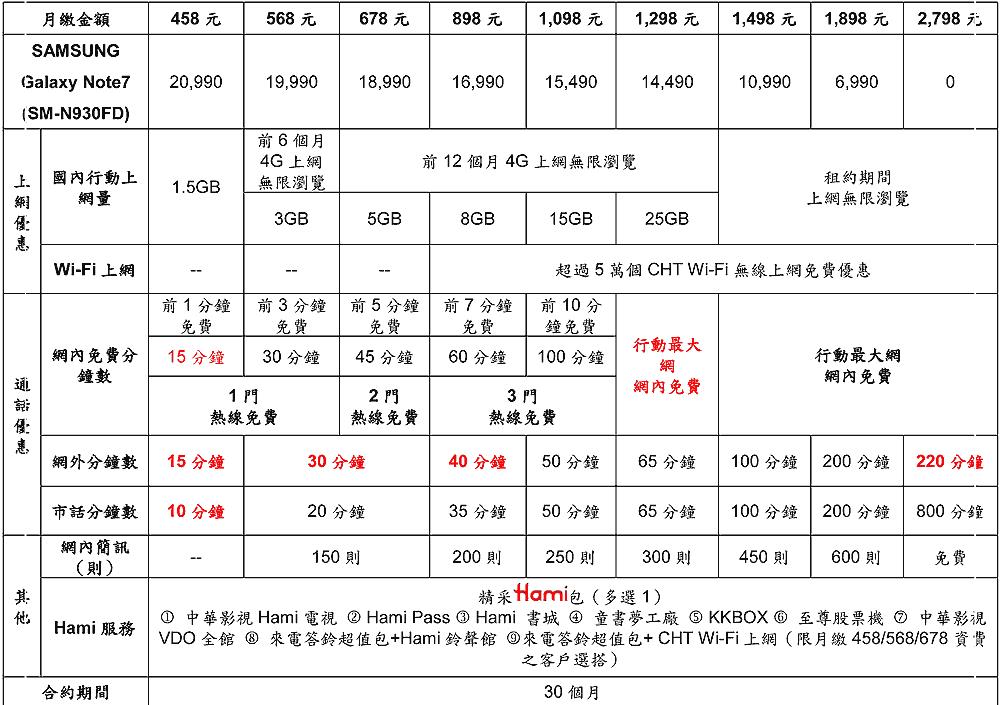 Samsung Galaxy Note 7各大電信方案整理(中華、遠傳、台哥大、台星、亞太) %E4%B8%AD%E8%8F%AF%E9%9B%BB%E4%BF%A1%E5%A4%A74G%E6%96%B0%E7%B2%BE%E9%87%87Hami%E5%8C%85%E6%96%B9%E6%A1%88-Samsung-Galaxy-Note-7%E8%B3%87%E8%B2%BB-1-1