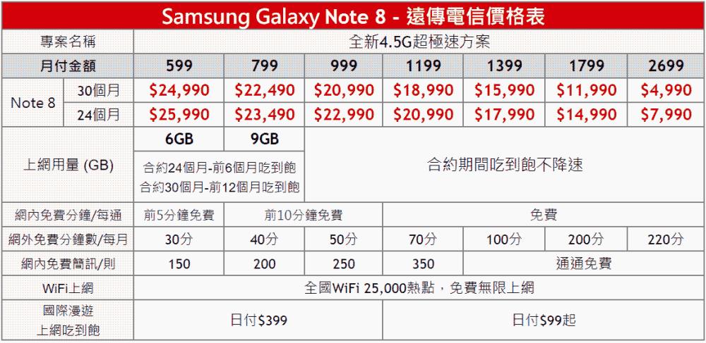 三星Note 8電信資費方案與各家優惠整理(中華、台哥大、遠傳、亞太、台灣之星)