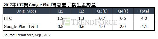 TrendForce分析,HTC與Google交易案短期為雙贏,長遠HTC可能淡出手機市場