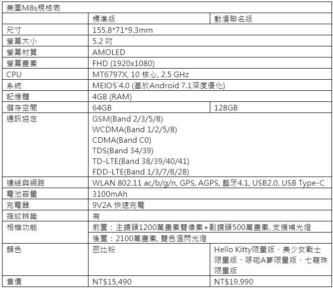 美圖M8s凱蒂貓、美少女戰士限量版12/15遠傳開賣,資費方案公佈
