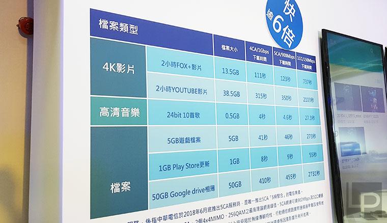 中華電信5CA五頻聚合預定六月上線,三星S9 / S9+將是唯一支援該服務之旗艦機