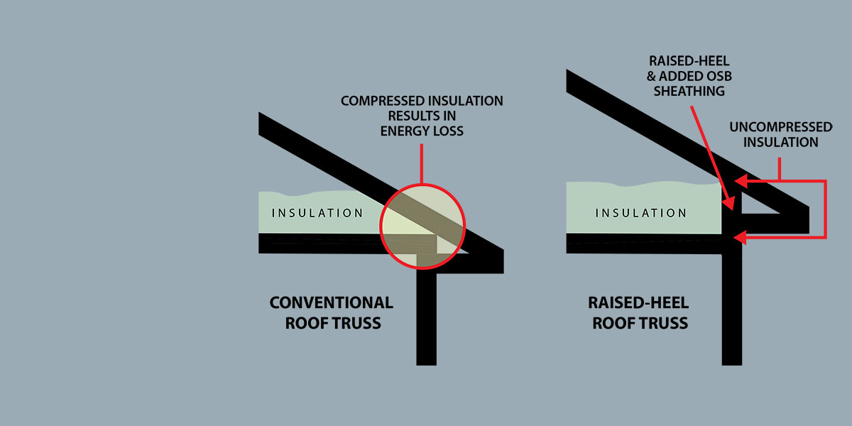 Roof Truss Schematic Building Diagrams Pinterest