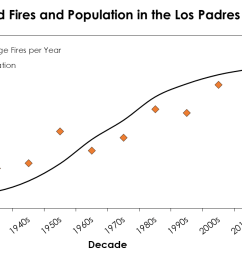 average number of fires per year during each decade since record keeping began in the los padres national forest region we define this area as monterey  [ 1222 x 698 Pixel ]