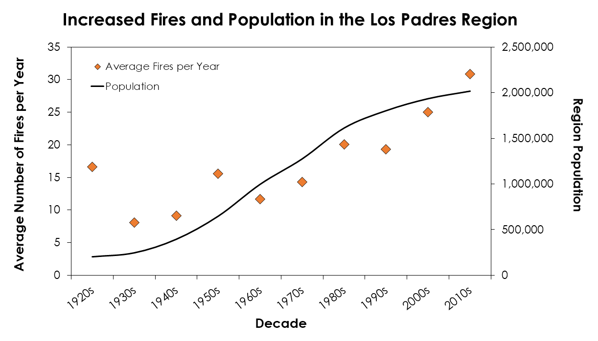 hight resolution of average number of fires per year during each decade since record keeping began in the los padres national forest region we define this area as monterey