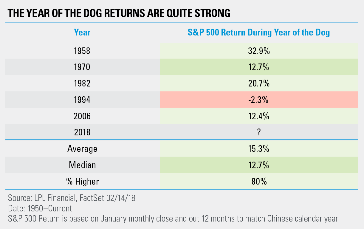 The Year of the Dog Could Have Bulls Smiling - Summit