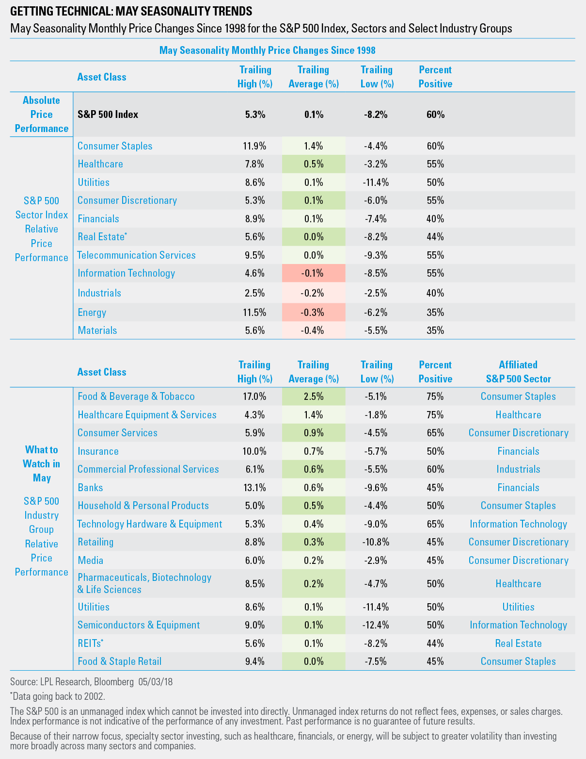 A Variety Of Sectors Have On Average Tended To Exhibit Relative Strength During May With The Consumer Staples And Discretionary