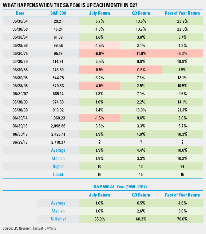 What Happens When the S&P500 Is Up Each Month In Q2?