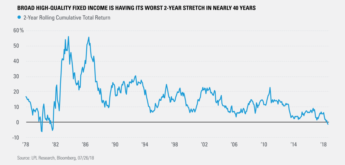 Broad High Quality Fixed Income Is Having Its Worst 2-Year Stretch in Nearly 40 Years