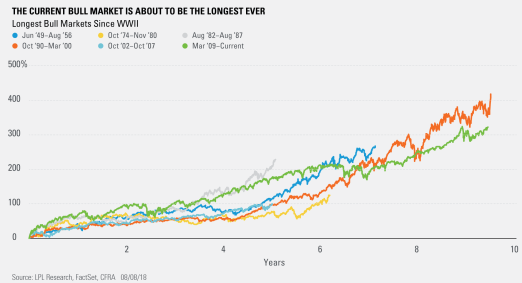 The Current Bull Market Is About to be the Longest Ever