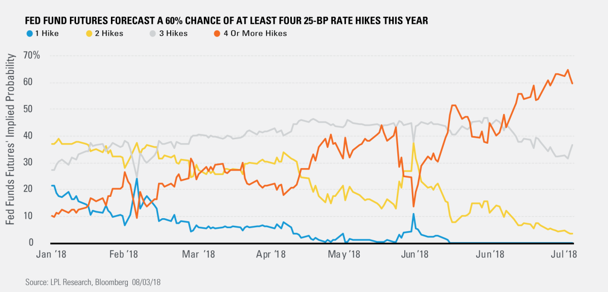 Fed Fund Futures Forecast a 60% Chance of at Least Four 25-BP Rate Hikes this Year