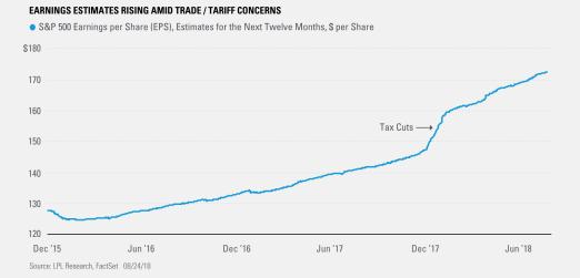 Earnings Estimates Rising Amid Trade/Tariff Concerns