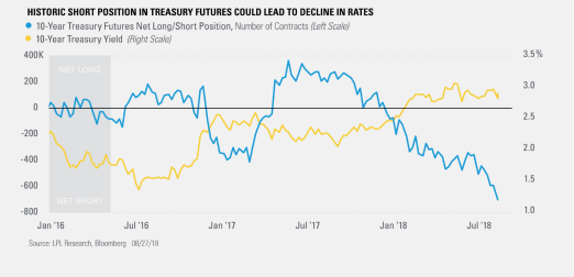 Historic Short Position in Treasury Futures Could Lead to Decline in Rates
