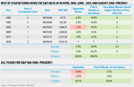 Rest of Year Returns When the S&P 500 is Up in April, May, June, July, and August (1950-Present)