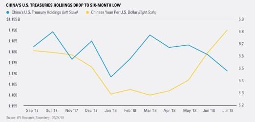 China's U.S. Treasuries Holdings Drop to Six-Month Low