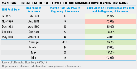 Manufacturing-strength-is-a-bellwether-for-economic-growth-and-stock-gains