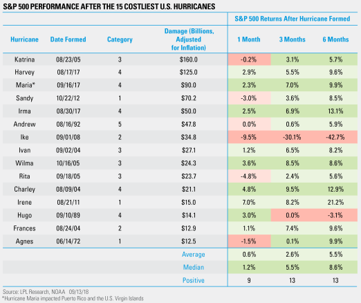 S&P 500 Performance After the Costliest U.S. Hurricanes