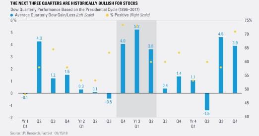 The Next Three Quarters are Historically Bullish for Stocks